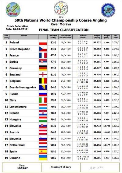World Match Fishing Champs 2012 Teams 1