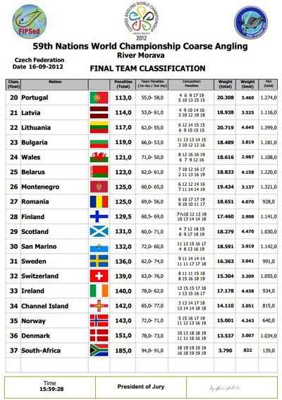 World Match Fishing Champs 2012 Teams 2