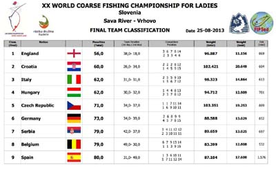 2013 Ladies World Match Fishing Championship Final Team Results.jpg
